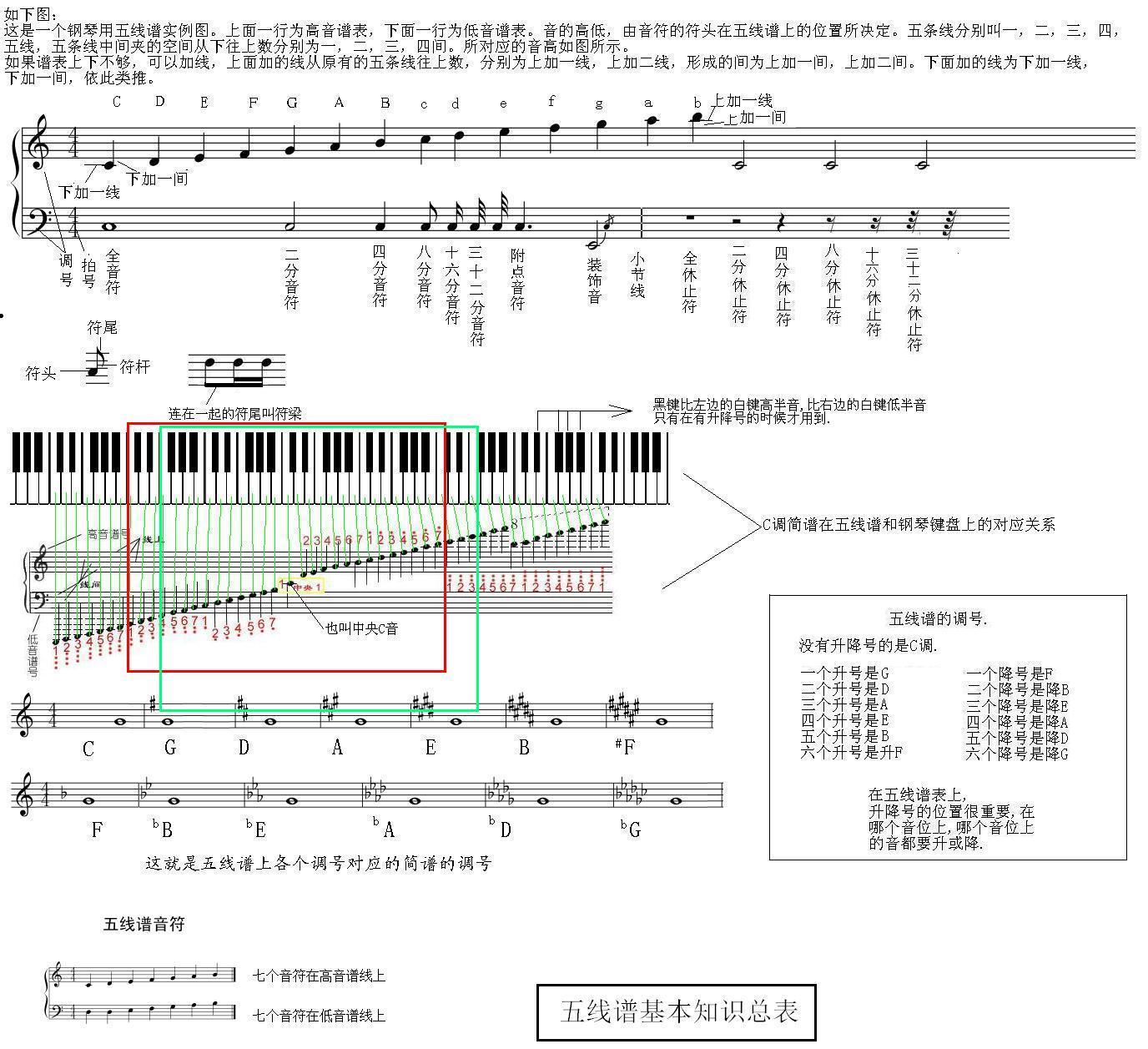 49键电子琴键对应的音符都分别是什么?图片