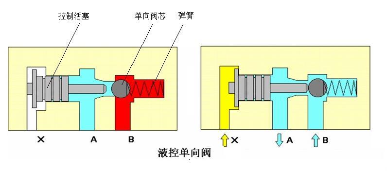 个控制油路k,当控制油路未接通压力油液时,液压单向阀就象普通单向阀图片