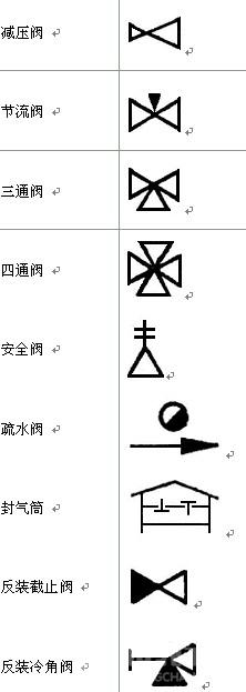 阀门图形符号包含了球阀,蝶阀,止回阀等多种常用阀门的符号信息.图片