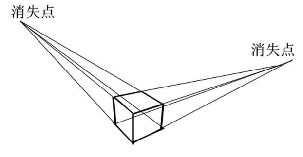 两点透视图中正方体的画法,急!图片