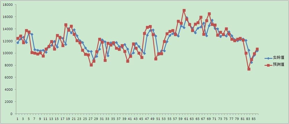 我国保险业发展的影响因素及时间序列分析