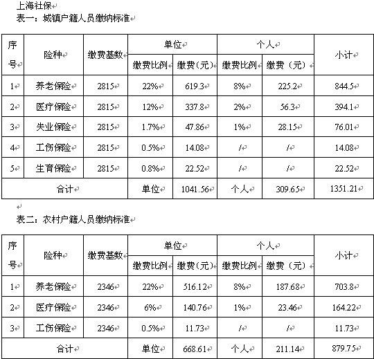 2019上海社保多次调整社保缴费基数和比例分别是多