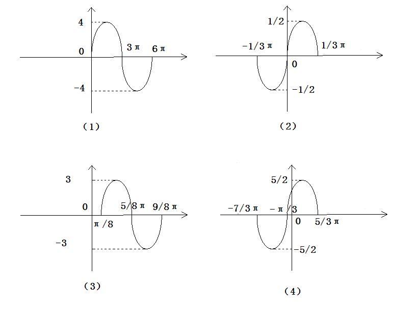 画出下列函数在长度为一个周期的闭区间间上的简图y=4图片