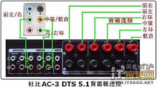 马兰士sr4300功放怎样连接电脑的5.1声道 应该接那个才能有5.1声道图片