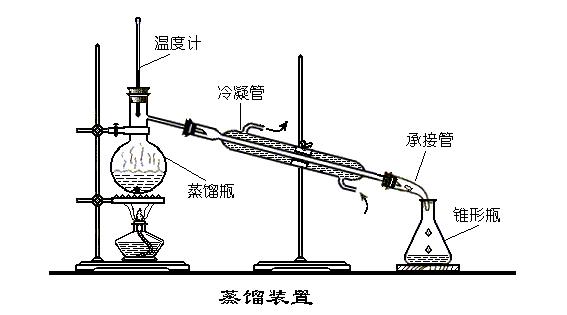 蒸馏时使用的温度计
