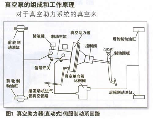 与可以提供动力源的气压制动系统相比,其需要助力系统来辅助驾驶员图片