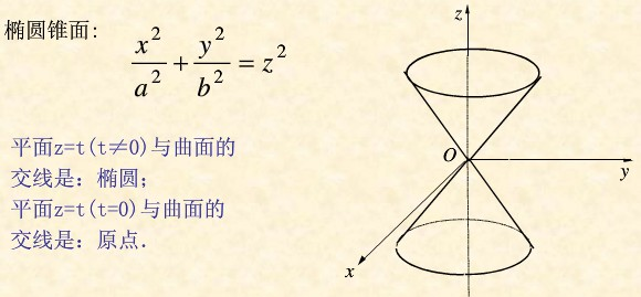 有关椺&$z~y�NY��&_曲面z=根号下x^2 y^2是什么