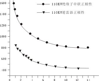 伏秒特性曲线定义