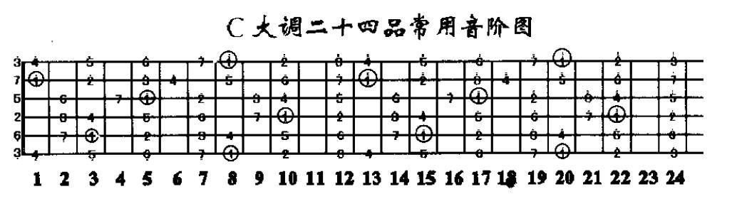 吉他的简谱七个音都是几弦几品?图片