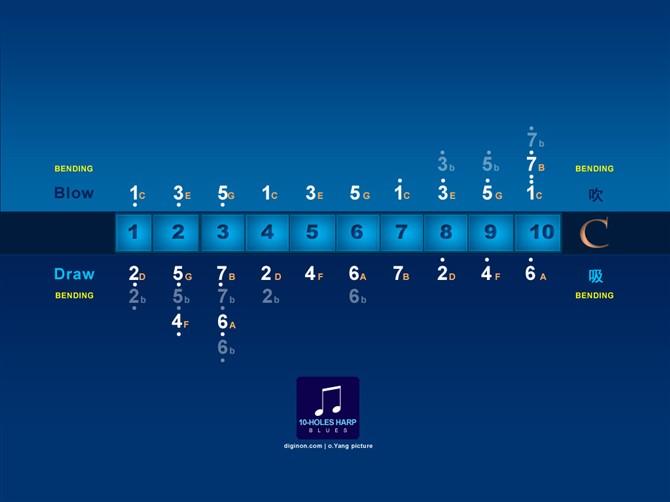 10孔布鲁斯口琴教程图片