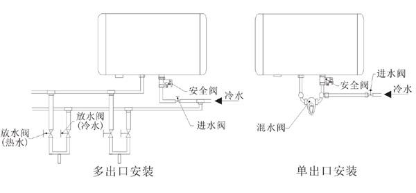 即热水器安装示意�_电热水器安装图 了解流程放心使用