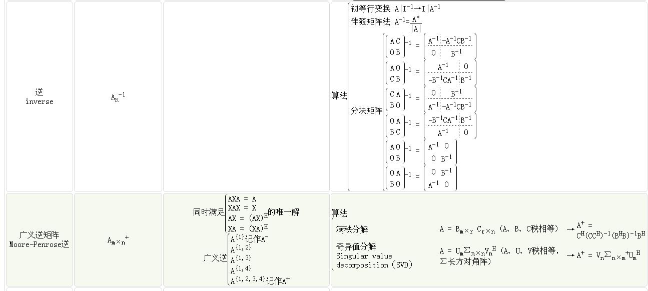 分块矩阵求伴随的公式