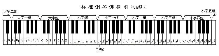 钢琴或电子琴商标前两个黑键图片