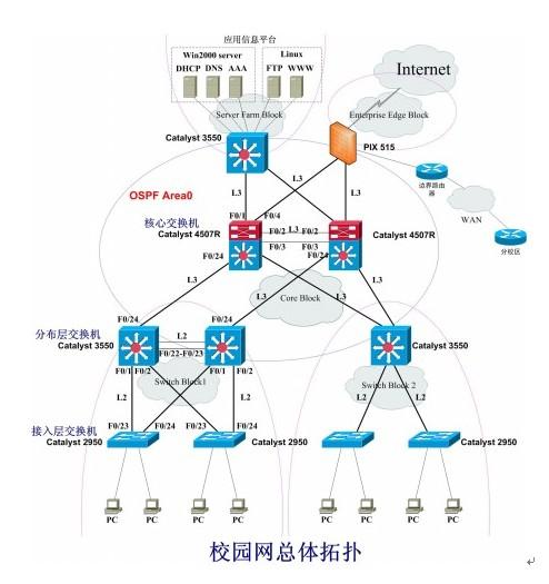 linux的提供ftp和www服务,通过一台3550交换机冗余链接2台4507r向校园图片