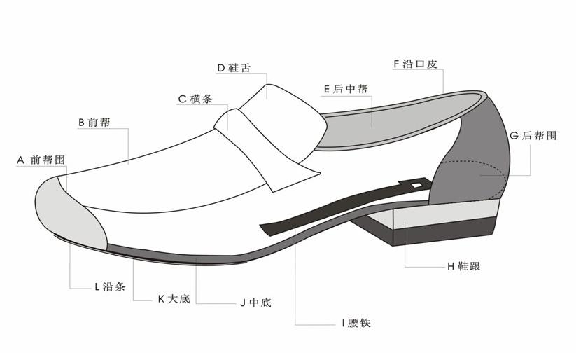 结构_鞋结构部件名称:g称之为后帮.