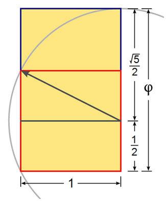 黄金矩形的宽与长的比