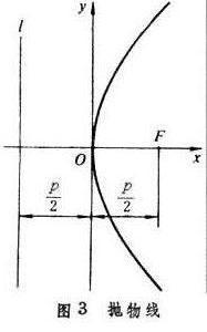 抛物线的焦点是什么?