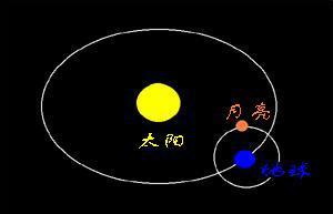 月亮太阳地球的运转