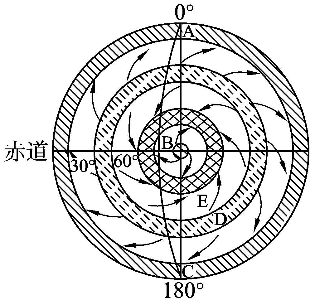图3是以极地为中心的某半球气压带,风带分布示意图,箭头表示风向,图中图片