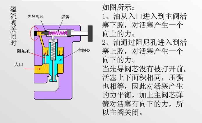 此时溢流阀开启,使多余流量溢回油箱,保证溢流阀进口压力,即泵出口图片