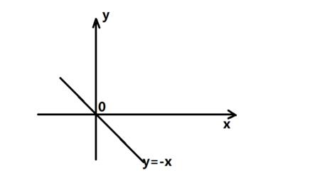 ?y_x y=0 函數圖像怎么畫