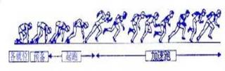 蹲踞式起跑的要领附图图片