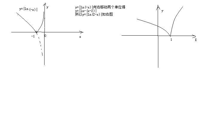 ?y_y=|ln(2-x)|圖象