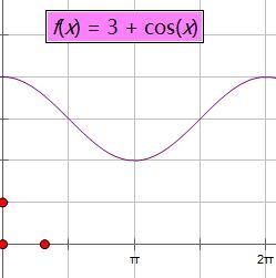必修四数学-画出下列函数的简图,并根据图像和解析式讨论函数性质图片