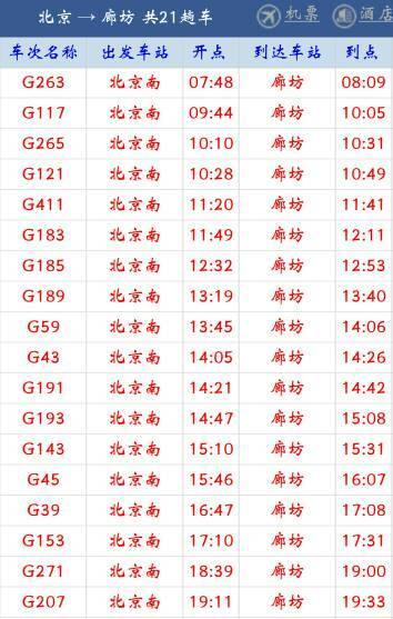 北京南站到廊坊北的动车还有吗有的话都是几点的呀?