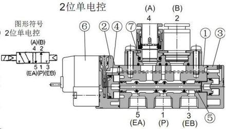 两位五通电磁阀工作原理几种控制方式图片