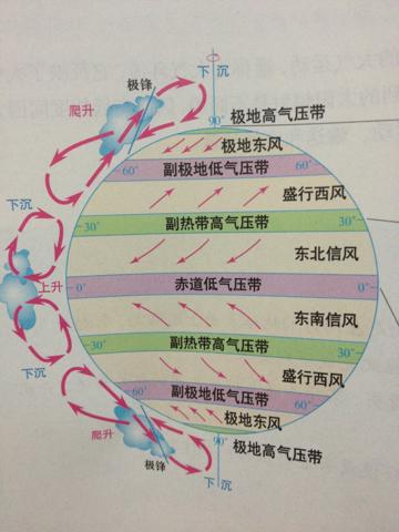 气压带和风带对气候的影响图片