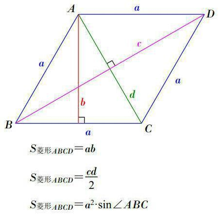 如正方形,菱形,记为:二分之一对角线相乘).图片