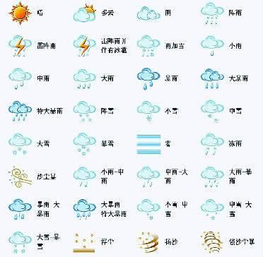 天气预报中各个符号都是啥意思图片