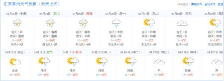 江苏省常州市本周天气预报
