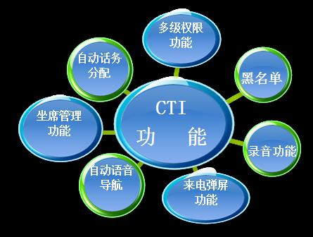 cti呼叫中心系统的介绍图片