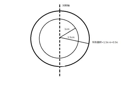 5厘米的环形,并画出它的一条对称轴,再求出它的面积.图片