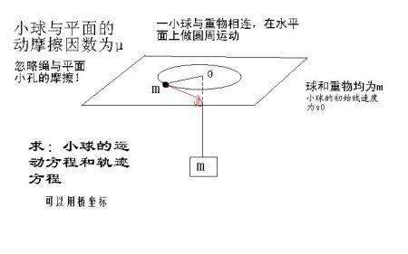 物理关于圆周运动和摩擦力的一道题英语文句作初中图片