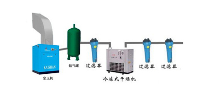 双螺杆式空压机设备应该怎么安装?图片