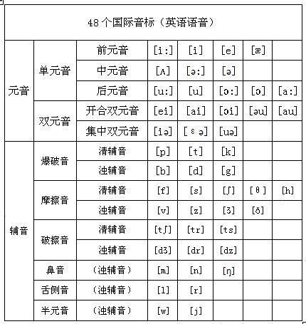 如何用英语48个音标发音用中文谐音标示想马上学会英