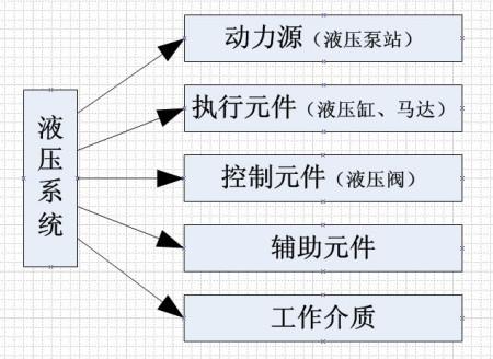 液压系统的组成部分用框图或者简图表示出包括的几个图片