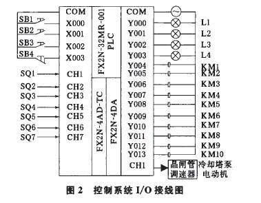 欧姆龙plc接线图