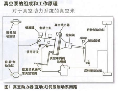 真空助力器气室与控制阀组合的真空助力器在工作时产生推力,也同踏板图片