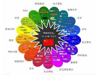 网络整合营销兵器谱的目录