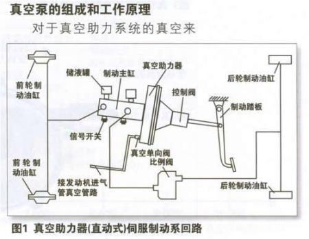 控制阀推杆回位弹簧将控制阀推杆推到右边的锁片锁定位置,真空单向阀图片