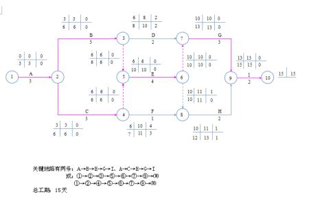 谁有双代号网络图的计算试题给我发一份!图片