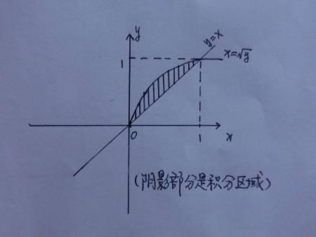 �yf�y��X_∫dy∫f(x,y)dx