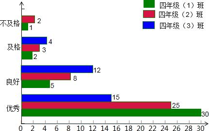请根据统计表绘制一幅横向复式条形统计图.图片