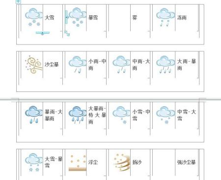 iphone自带天气软件(yahoo)里面的图标都代表什么意思图片