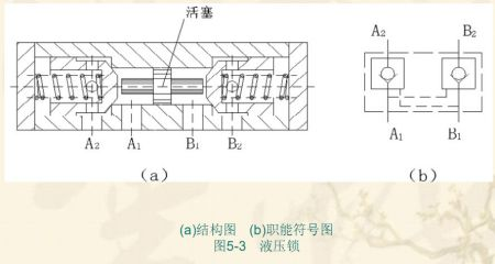 若加设液控单向阀,在液压缸活塞后退时,控制压力油将液控单向阀打开图片