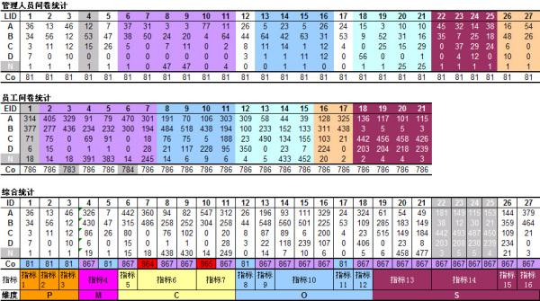 问卷调查结果的统计分析表格怎么做